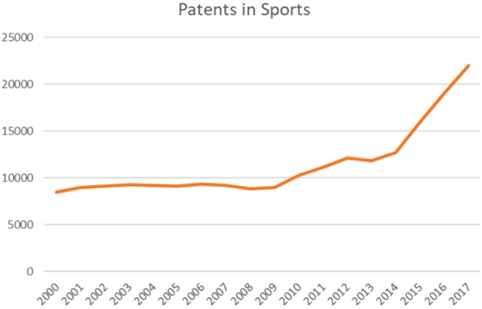 Patents in Sports PatSnap