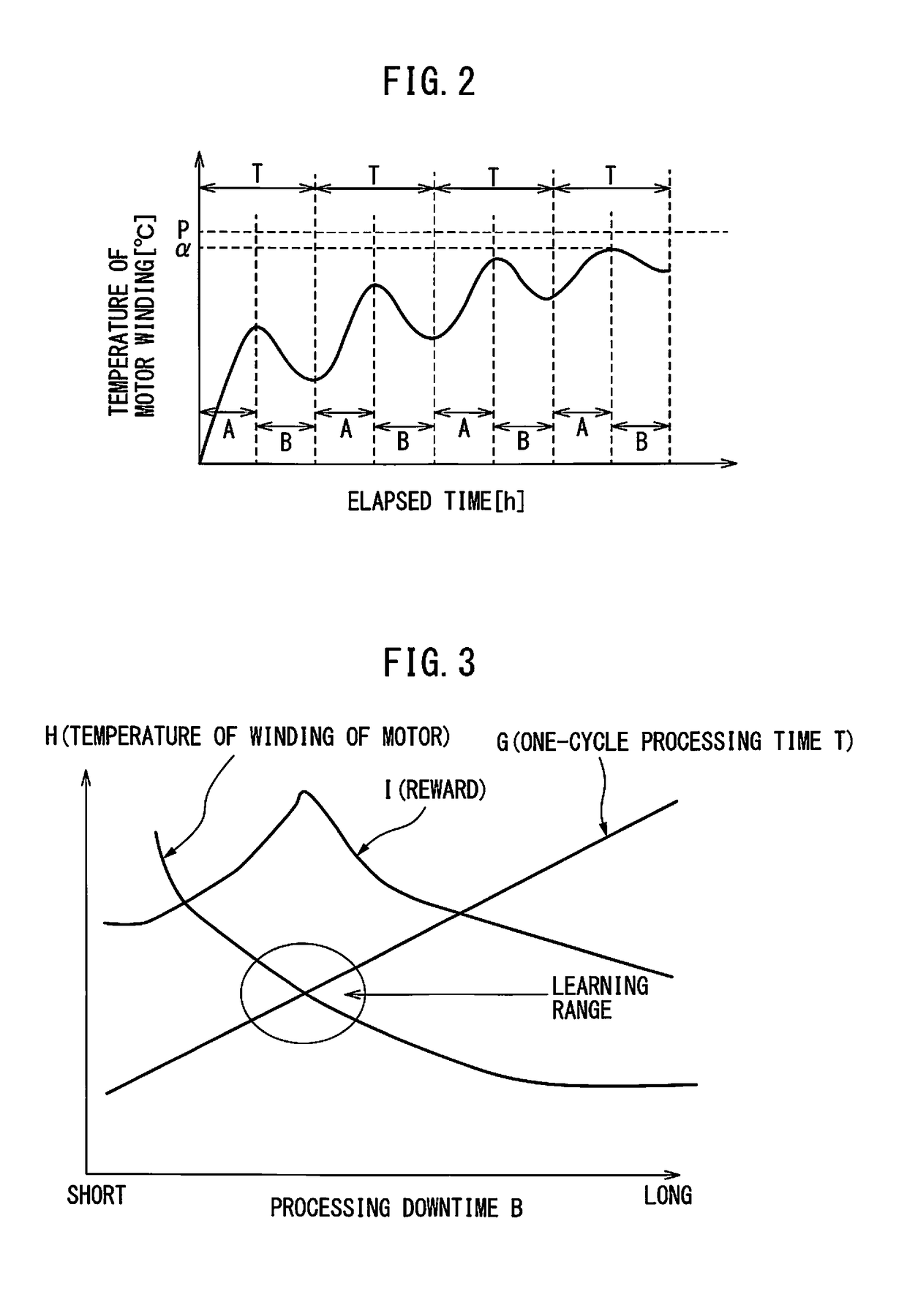 Patent Report: | US20170090428A1 | Machine Learning Optimizing Cycle