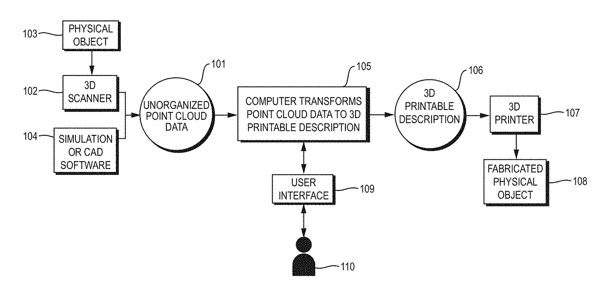 Patent Report: | US20170368755A1 | 3D Printing of Point