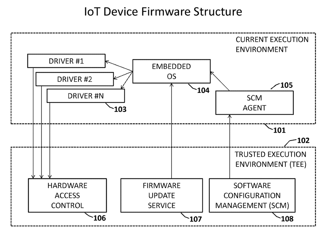 Patent Report: | US20180081666A1 | Reliable Secure Firmware